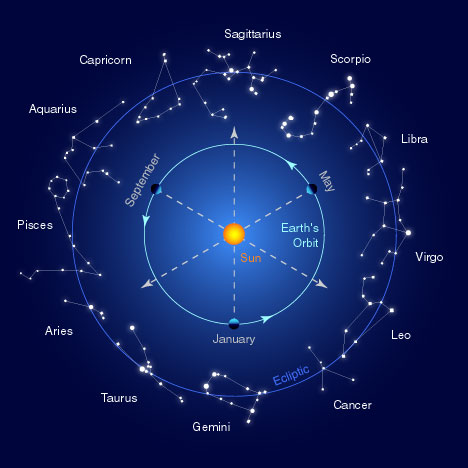 zodiac_constellations Enclyclopedia of Science