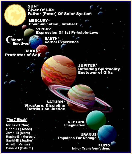 planets Eloah